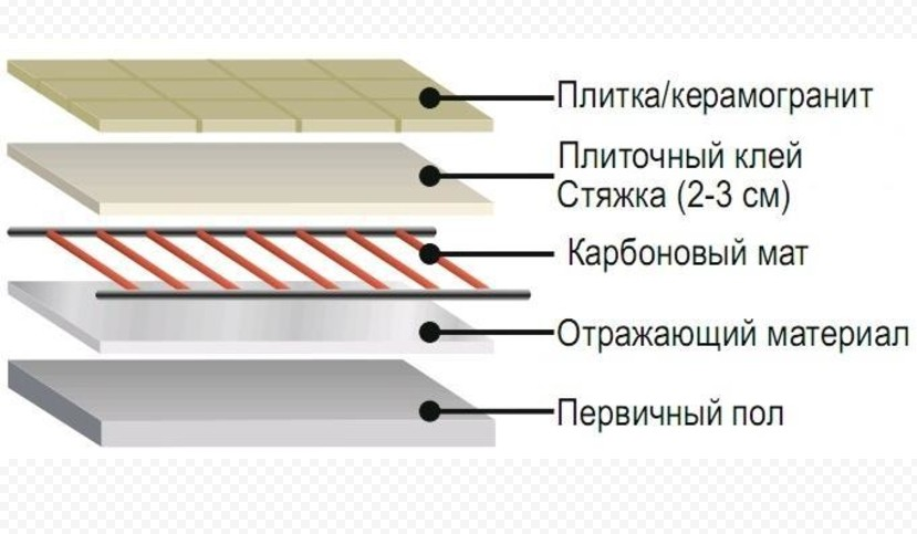 Состав керамогранита по слоям